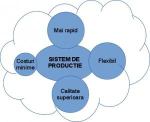managementul sistemelor de productie