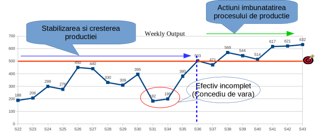 Reducerea perioadei de ramp-up